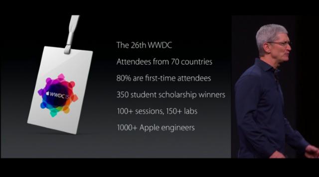 Интересные числа сWWDC 2015