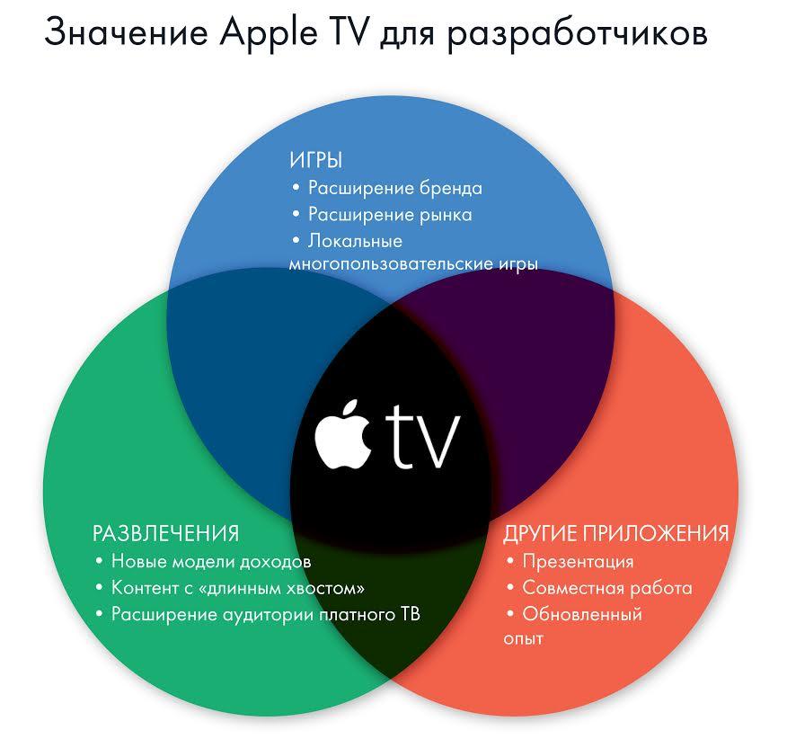 Apple TV привлекает бесплатные игры и расширяет спектр приложений