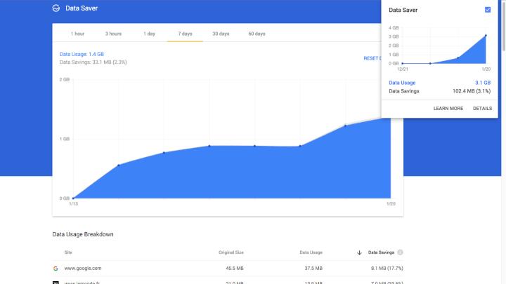 Как вдвое уменьшить потребление трафика браузером Google Chrome наMac