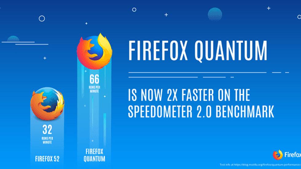 Firefox готовит версию браузера Quantum с удвоенным быстродействием