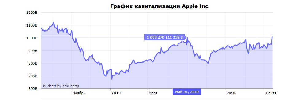 График капитализации Аpple