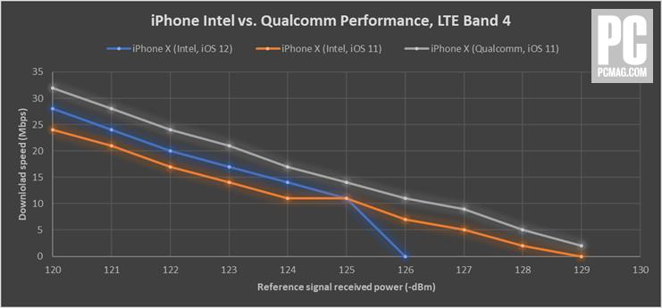 Qualcomm vs Intel