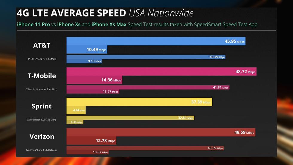 Сравнение скорости LTE iPhone 11 и iPhone XS