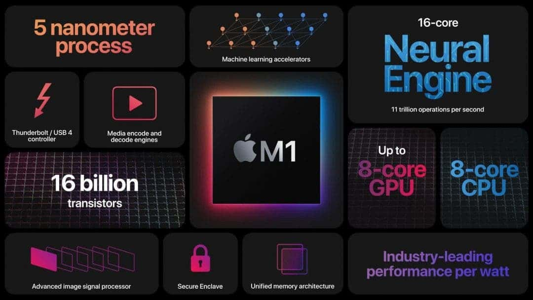 Новый чип M1 настолько хорош, что удивляет даже Apple