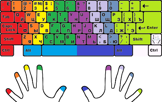 схема расположения пальцев
